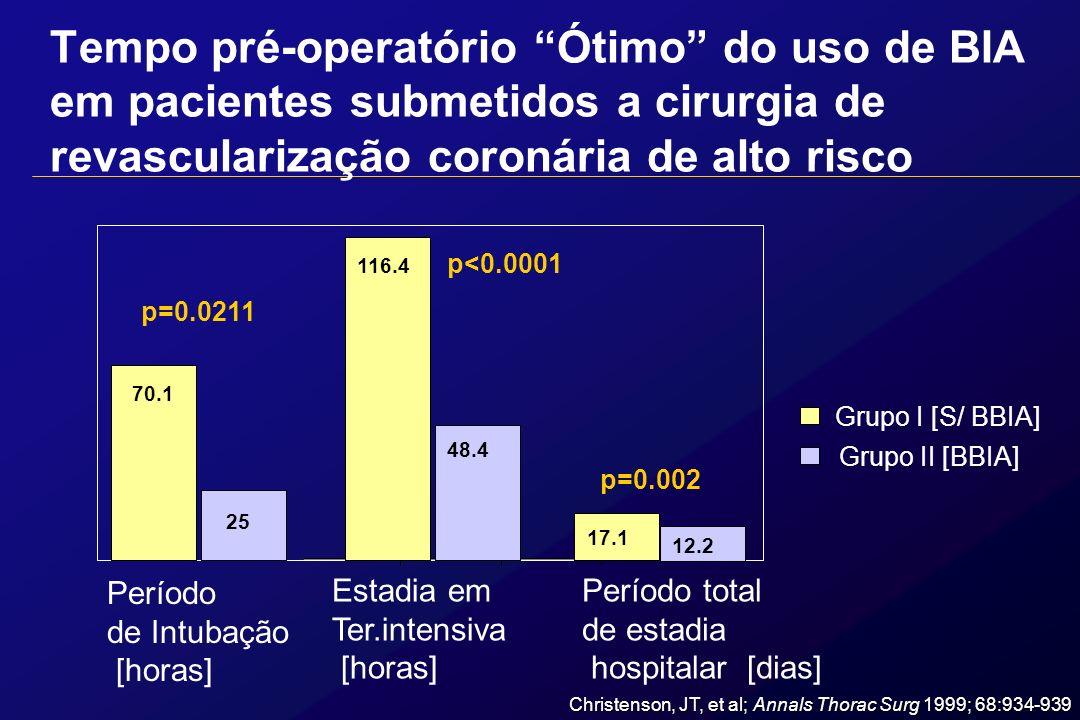 Christenson, JT, et al; Annals Thorac Surg 1999; 68:934-939 70.1 25 116.4 48.4 17.1 Período de Intubação [horas] Estadia em Ter.intensiva [horas] Perí