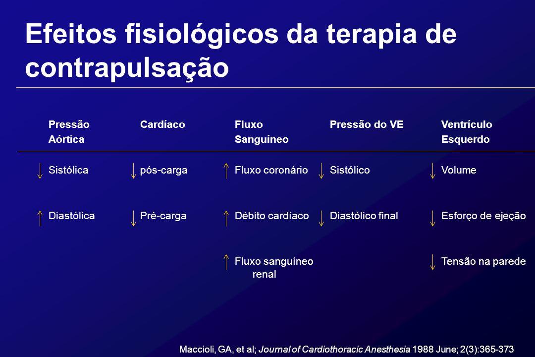 Pressão do VE Sistólico Diastólico final Ventrículo Esquerdo Volume Esforço de ejeção Tensão na parede Fluxo Sanguíneo Fluxo coronário Débito cardíaco