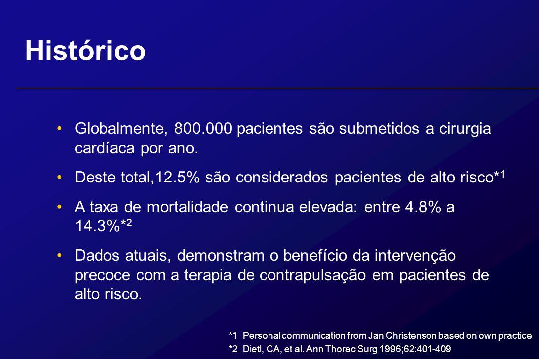 Histórico Globalmente, 800.000 pacientes são submetidos a cirurgia cardíaca por ano. Deste total,12.5% são considerados pacientes de alto risco* 1 A t