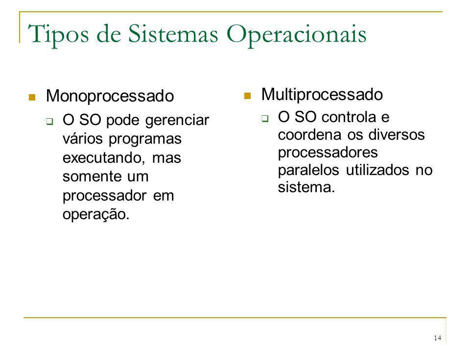 Tipos de Sistemas Operacionais Monoprocessado O SO pode gerenciar vários programas executando, mas somente um processador em operação. Multiprocessado