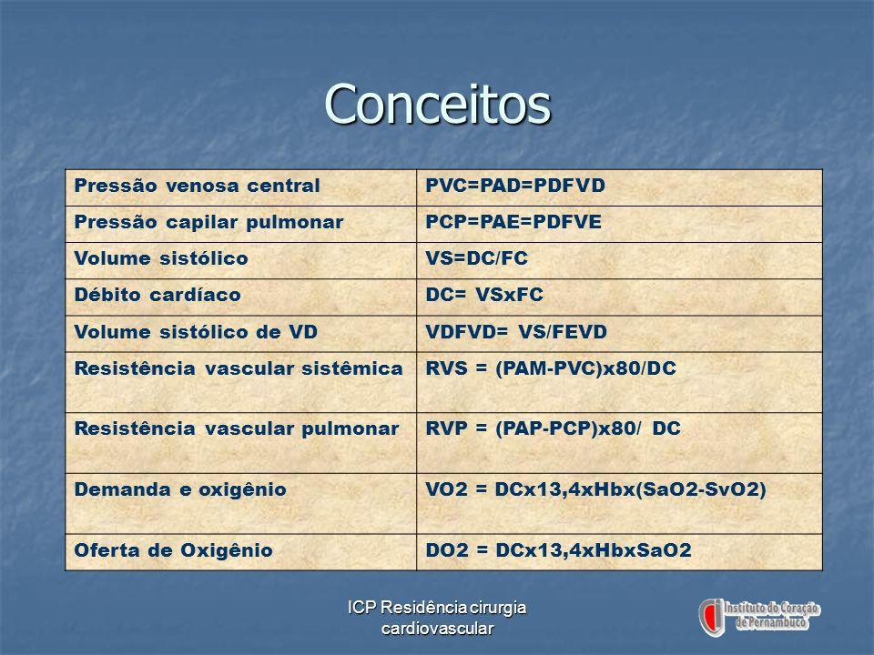 ICP Residência cirurgia cardiovascular Pressão venosa centralPVC=PAD=PDFVD Pressão capilar pulmonarPCP=PAE=PDFVE Volume sistólicoVS=DC/FC Débito cardí