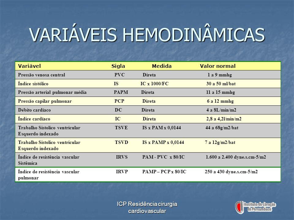 ICP Residência cirurgia cardiovascular Variável Sigla Medida Valor normal Pressão venosa central PVC Direta 1 a 9 mmhg Índice sistólico IS IC x 1000/F