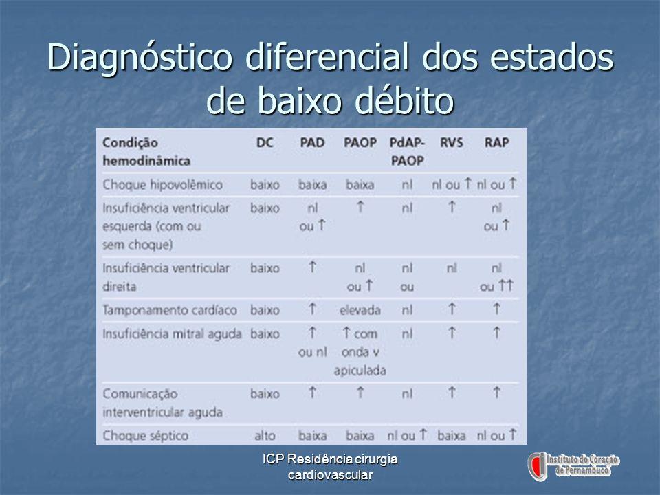 ICP Residência cirurgia cardiovascular Diagnóstico diferencial dos estados de baixo débito