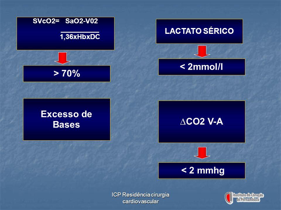 ICP Residência cirurgia cardiovascular SVcO2= SaO2-V02 __________ 1,36xHbxDC > 70% LACTATO SÉRICO < 2mmol/l Excesso de Bases CO2 V-A < 2 mmhg