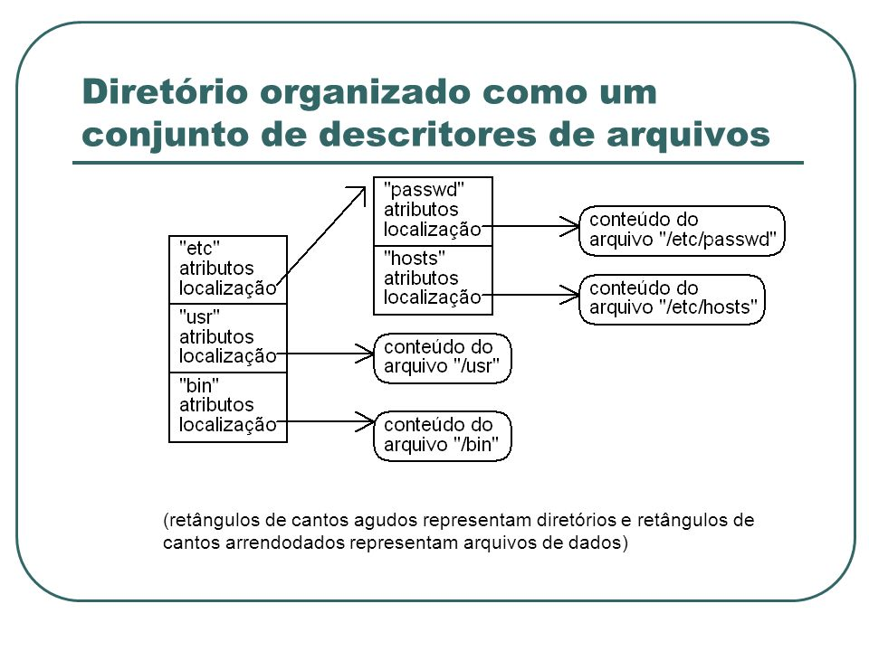 Diretório organizado como um conjunto de descritores de arquivos (retângulos de cantos agudos representam diretórios e retângulos de cantos arrendodad