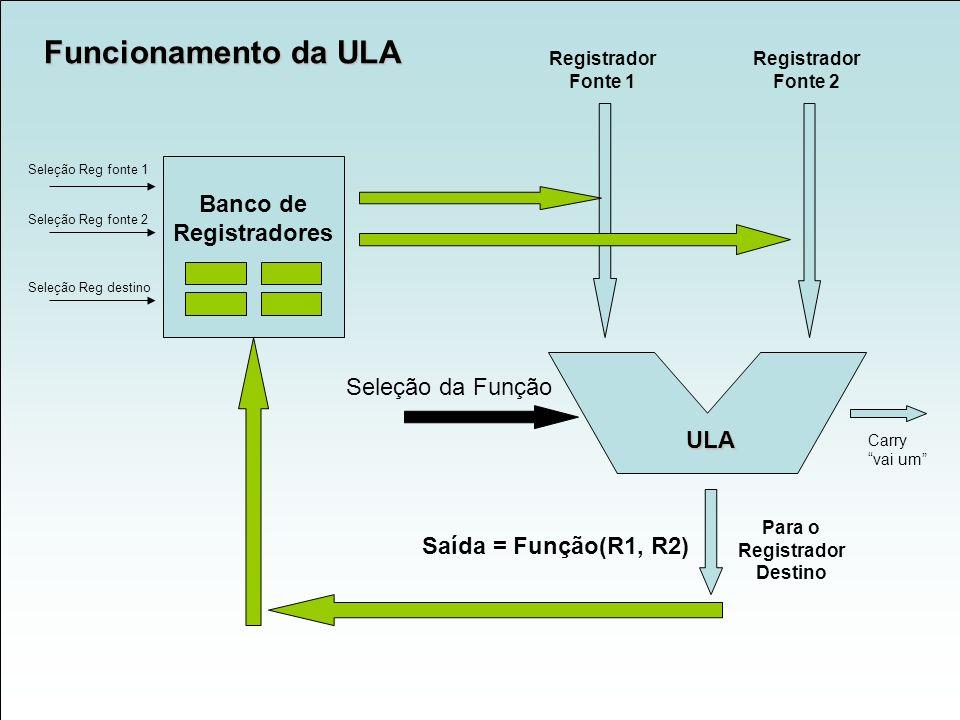 Seleção da Função Registrador Fonte 1 Registrador Fonte 2 Banco de Registradores Saída = Função(R1, R2) Para o Registrador Destino Seleção Reg fonte 1