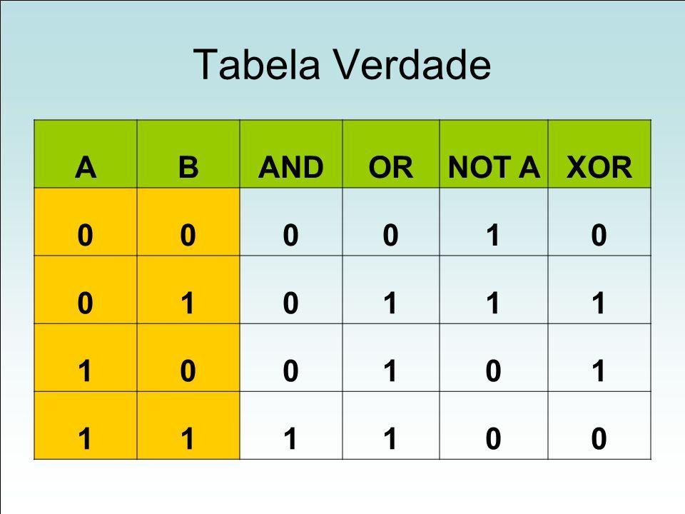 Tabela Verdade ABANDORNOT AXOR 000010 010111 100101 111100