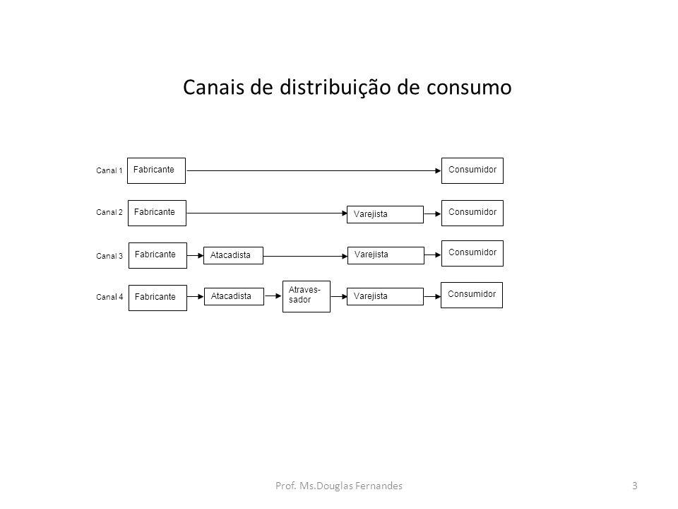 EXEMPLOS DE PROCESSOS LOGÍSTICOS NA ÁREA DE DISTRIBUIÇÃO Prof. Ms.Douglas Fernandes14