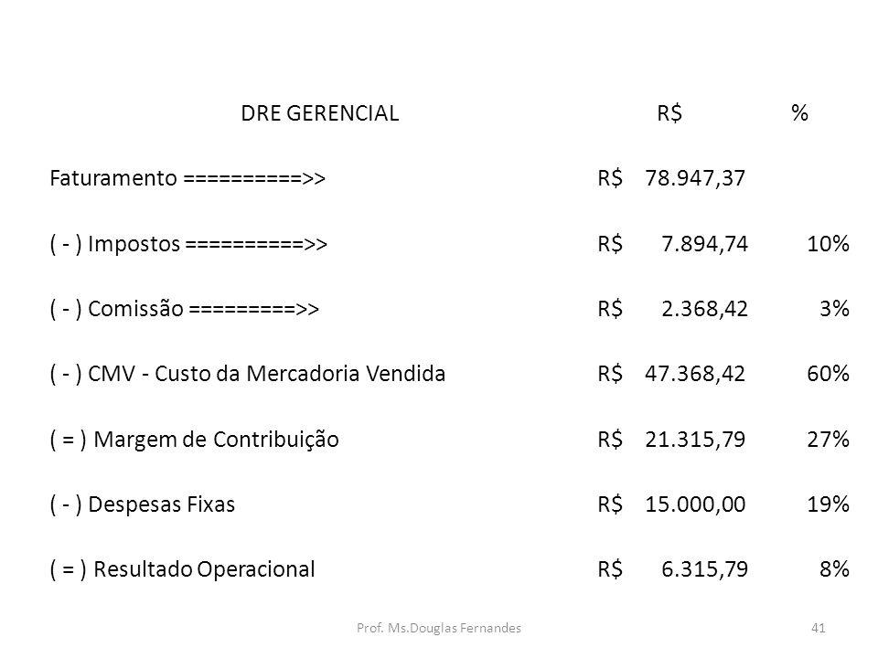 DRE GERENCIALR$% Faturamento ==========>> R$ 78.947,37 ( - ) Impostos ==========>> R$ 7.894,7410% ( - ) Comissão =========>> R$ 2.368,423% ( - ) CMV - Custo da Mercadoria Vendida R$ 47.368,4260% ( = ) Margem de Contribuição R$ 21.315,7927% ( - ) Despesas Fixas R$ 15.000,0019% ( = ) Resultado Operacional R$ 6.315,798% 41Prof.