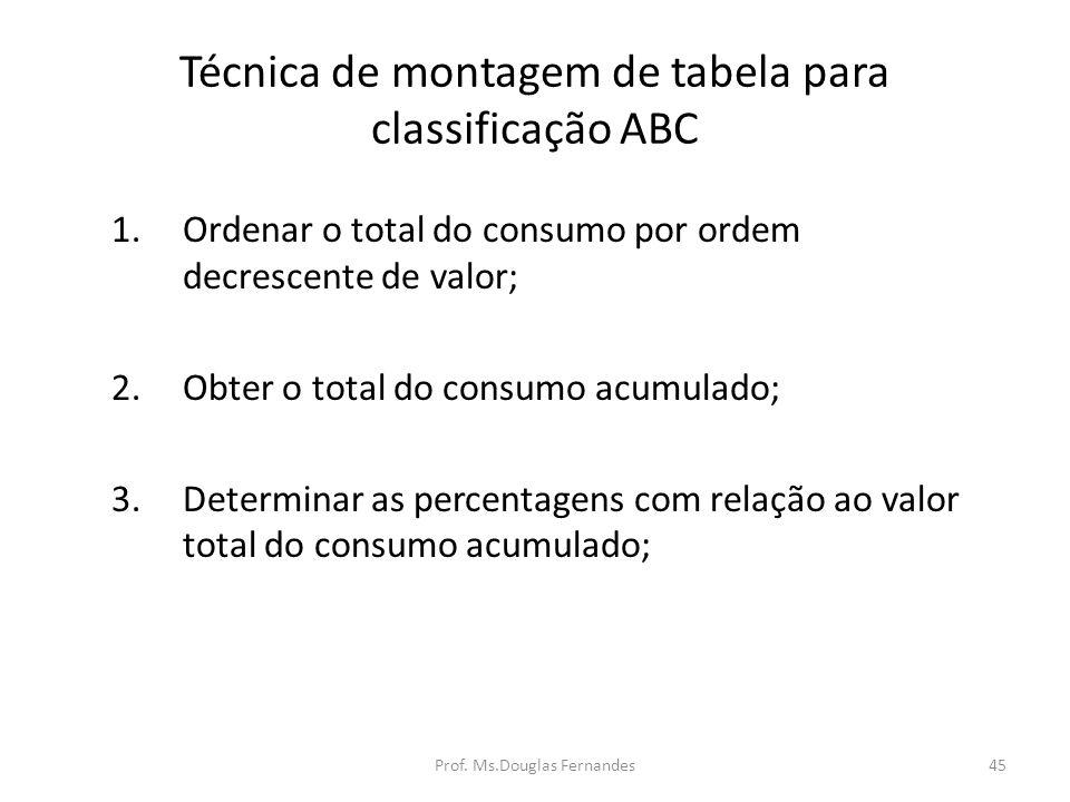 45 Técnica de montagem de tabela para classificação ABC 1.Ordenar o total do consumo por ordem decrescente de valor; 2.Obter o total do consumo acumulado; 3.Determinar as percentagens com relação ao valor total do consumo acumulado; Prof.