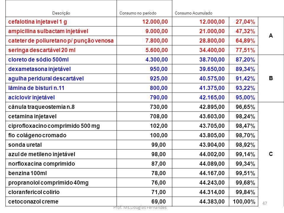 47 DescriçãoConsumo no períodoConsumo Acumulado cefalotina injetavel 1 g 12.000,00 27,04% A ampicilina sulbactam injetável 9.000,00 21.000,0047,32% cateter de poliuretano p/ punção venosa 7.800,00 28.800,0064,89% seringa descartável 20 ml 5.600,00 34.400,0077,51% cloreto de sódio 500ml 4.300,00 38.700,0087,20% B dexametasona injetável 950,00 39.650,0089,34% agulha peridural descartável 925,00 40.575,0091,42% lâmina de bisturi n.11 800,00 41.375,0093,22% aciclovir injetável 790,00 42.165,0095,00% cânula traqueostemia n.8 730,00 42.895,0096,65% C cetamina injetavel 708,00 43.603,0098,24% ciprofloxacino comprimido 500 mg 102,00 43.705,0098,47% fio colágeno cromado 100,00 43.805,0098,70% sonda uretal 99,00 43.904,0098,92% azul de metileno injetável 98,00 44.002,0099,14% norfloxacina comprimido 87,00 44.089,0099,34% benzina 100ml 78,00 44.167,0099,51% propranolol comprimido 40mg 76,00 44.243,0099,68% cloranfericol colirio 71,00 44.314,0099,84% cetoconazol creme 69,00 44.383,00100,00% Prof.