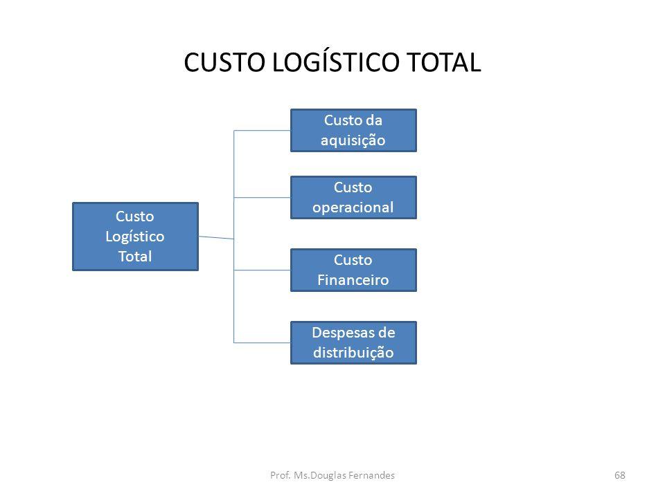 CUSTO LOGÍSTICO TOTAL Custo Logístico Total Custo da aquisição Custo operacional Custo Financeiro Despesas de distribuição 68Prof.