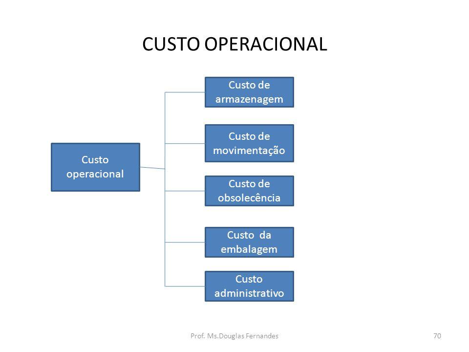 CUSTO OPERACIONAL Custo operacional Custo de armazenagem Custo de movimentação Custo de obsolecência Custo da embalagem Custo administrativo 70Prof.