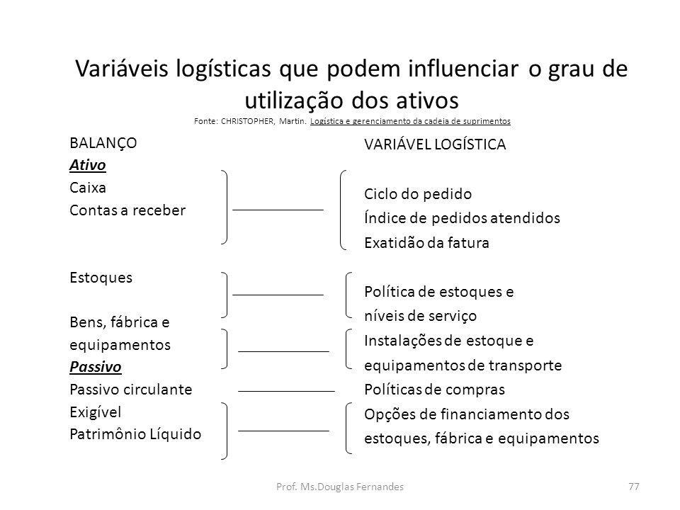 Variáveis logísticas que podem influenciar o grau de utilização dos ativos Fonte: CHRISTOPHER, Martin.