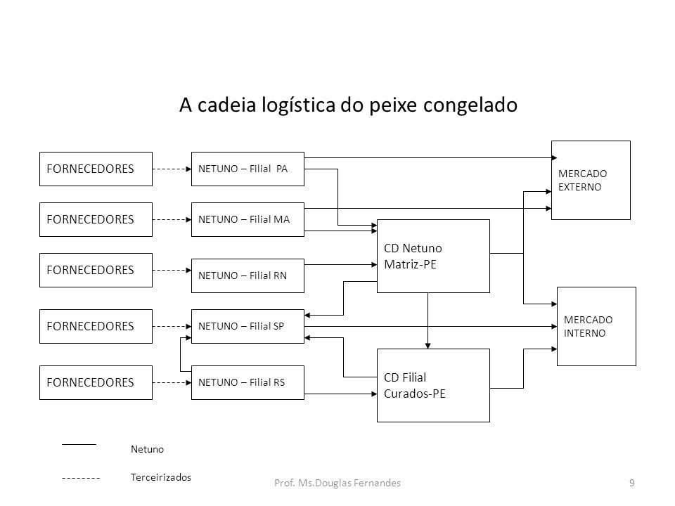 A cadeia logística do peixe congelado FORNECEDORES NETUNO – Filial PA NETUNO – Filial MA NETUNO – Filial RN NETUNO – Filial SP NETUNO – Filial RS CD Netuno Matriz-PE CD Filial Curados-PE MERCADO EXTERNO MERCADO INTERNO Netuno Terceirizados 9Prof.