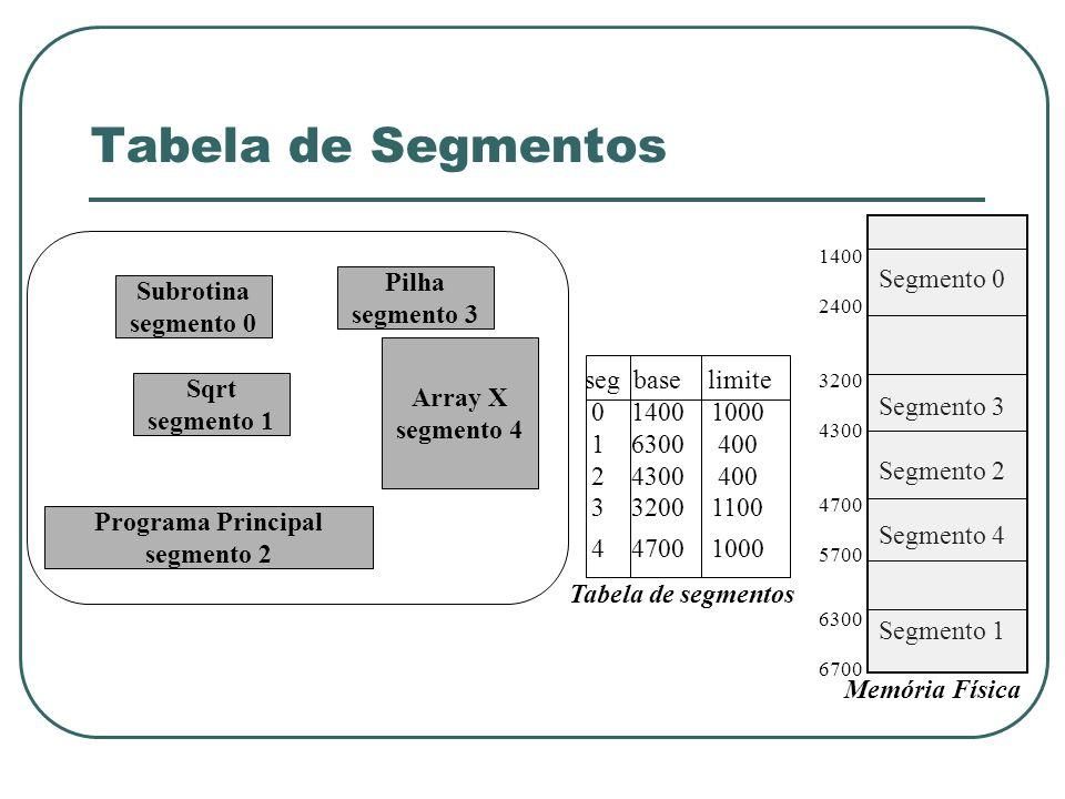 Tabela de Segmentos Subrotina segmento 0 Pilha segmento 3 Programa Principal segmento 2 Sqrt segmento 1 Array X segmento 4 seg base limite 0 1400 1000