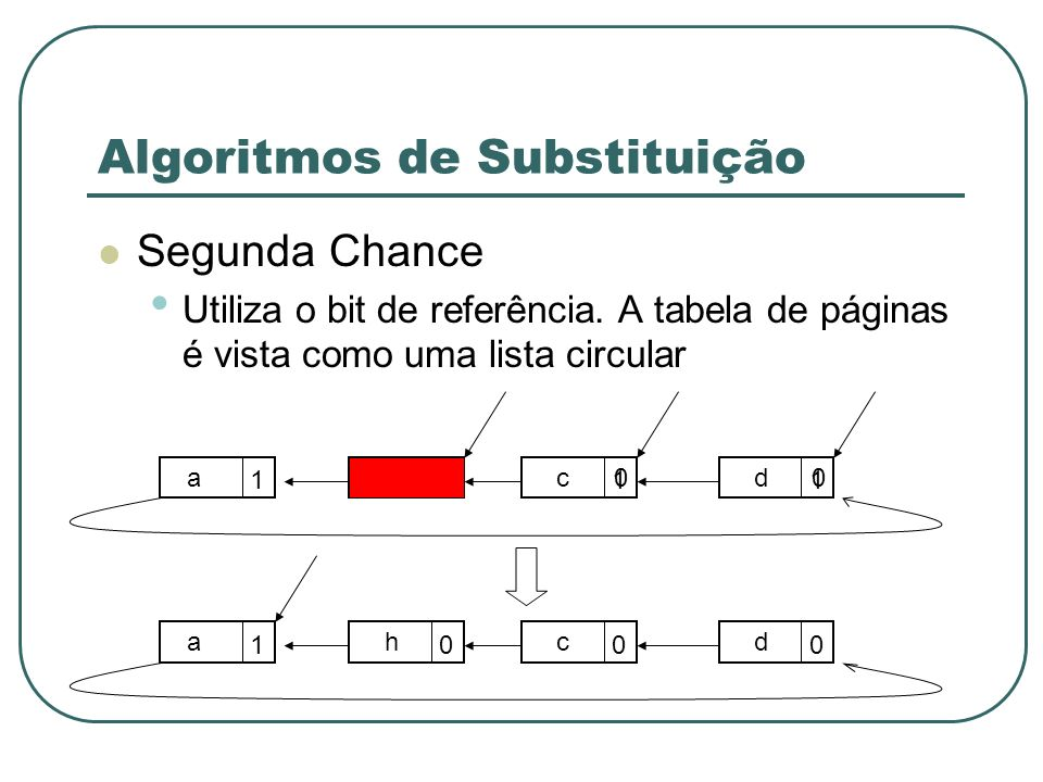 Algoritmos de Substituição Segunda Chance Utiliza o bit de referência. A tabela de páginas é vista como uma lista circular 10 11 afcd00 1000 ahcd