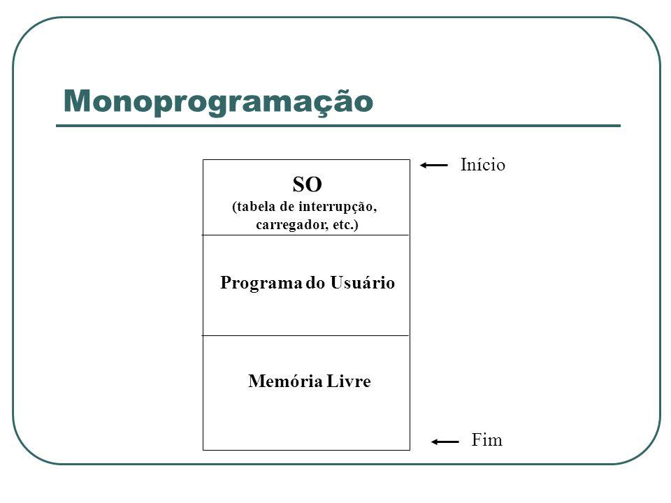Monoprogramação SO (tabela de interrupção, carregador, etc.) Programa do Usuário Memória Livre Fim Início