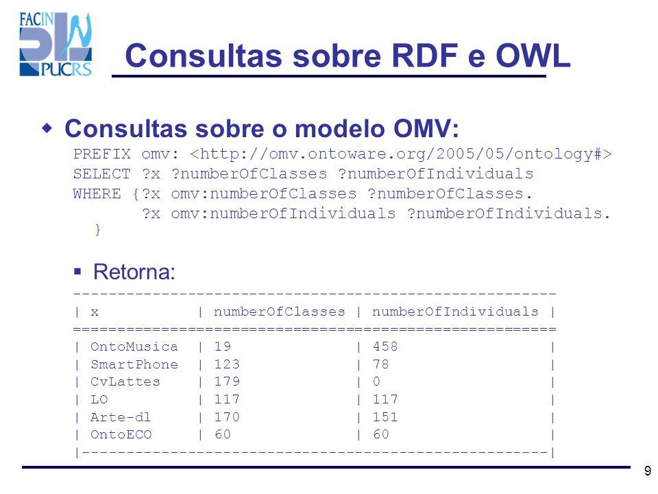 9 Consultas sobre o modelo OMV: PREFIX omv: SELECT ?x ?numberOfClasses ?numberOfIndividuals WHERE {?x omv:numberOfClasses ?numberOfClasses. ?x omv:num