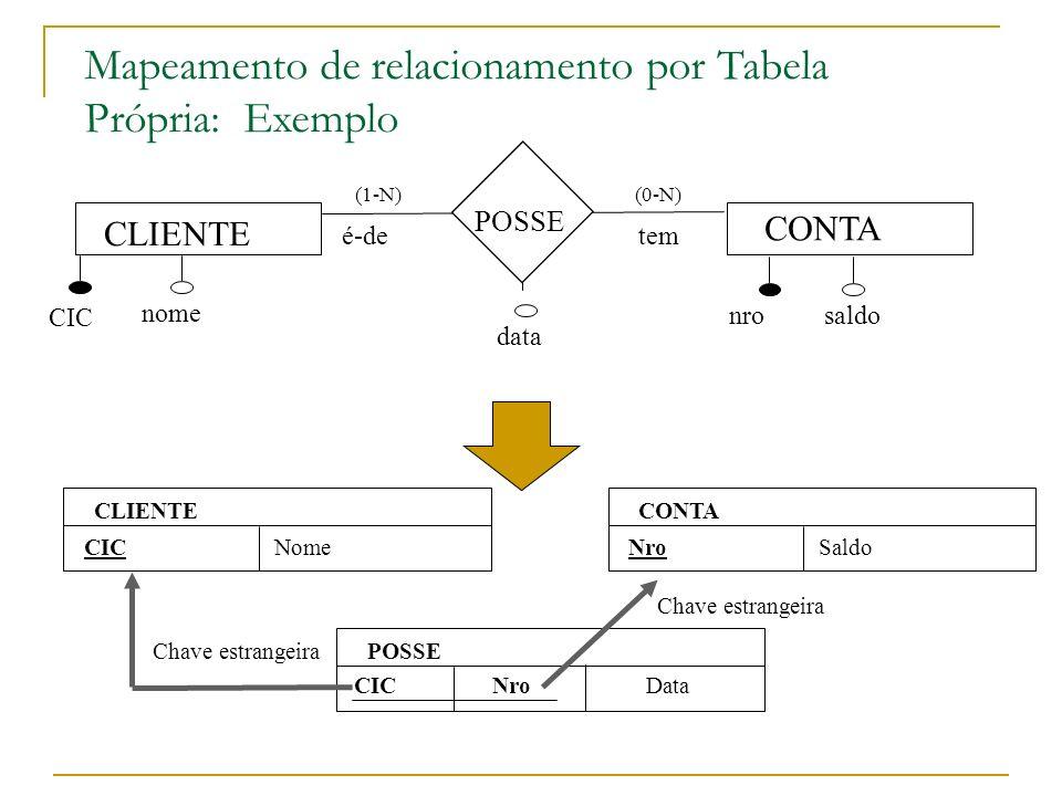 CLIENTE nome CONTA nro data saldo POSSE tem (0-N) é-de (1-N) CIC CLIENTE CICNome CONTA NroSaldo POSSE NroDataCIC Mapeamento de relacionamento por Tabe