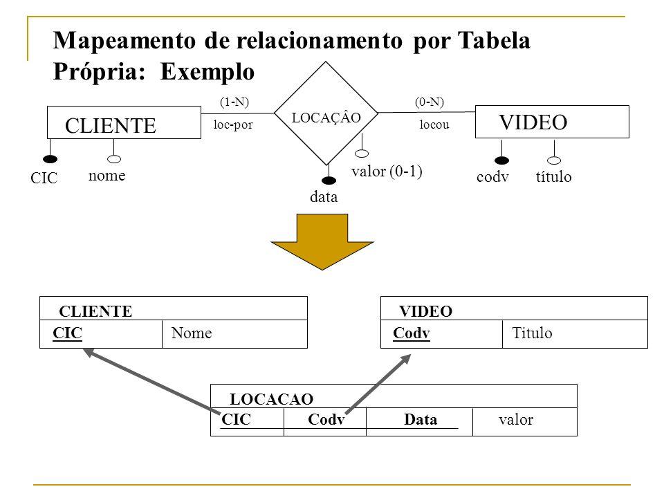 CLIENTE nome VIDEO codv data título LOCAÇÂO locou (0-N) loc-por (1-N) CIC CLIENTE CICNome VIDEO CodvTitulo LOCACAO CodvDataCIC Mapeamento de relaciona