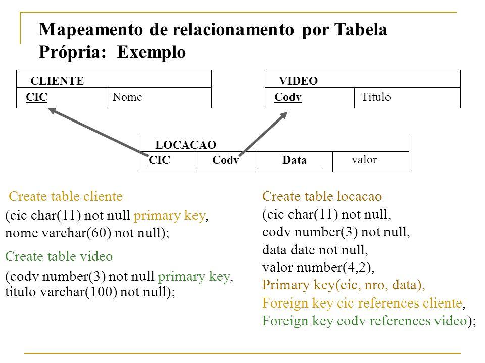 Mapeamento de relacionamento por Tabela Própria: Exemplo Create table cliente (cic char(11) not null primary key, nome varchar(60) not null); Create t