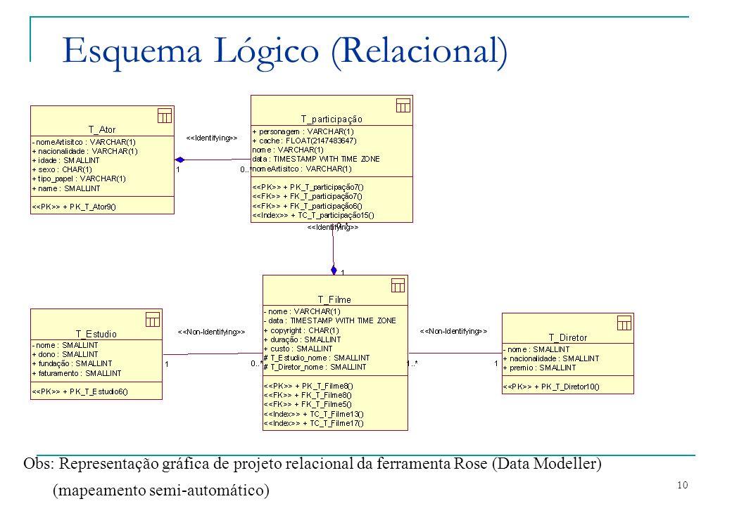 10 Esquema Lógico (Relacional) Obs: Representação gráfica de projeto relacional da ferramenta Rose (Data Modeller) (mapeamento semi-automático)