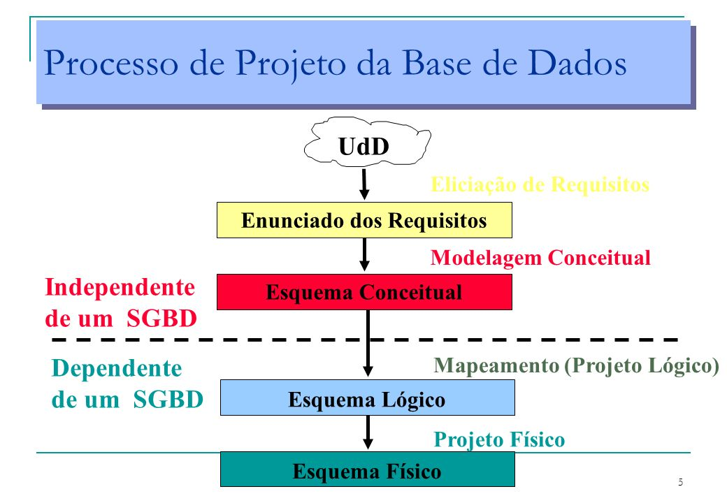 5 Processo de Projeto da Base de Dados UdD Enunciado dos Requisitos Esquema Conceitual Esquema Lógico Esquema Físico Independente de um SGBD Eliciação