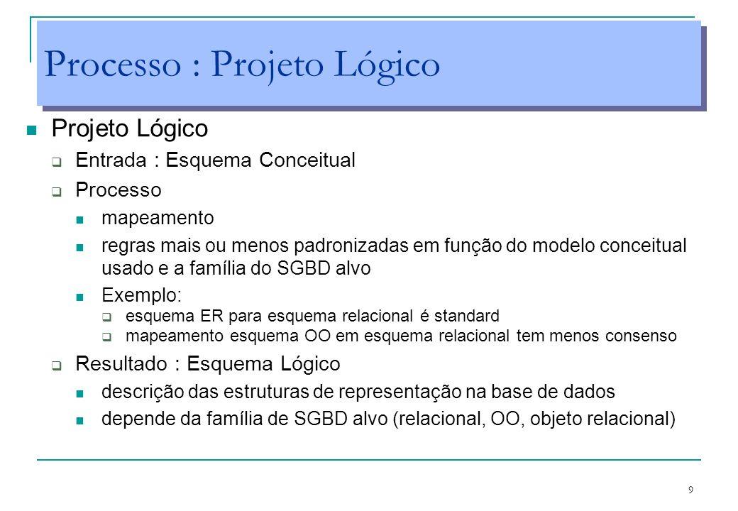 9 Processo : Projeto Lógico Projeto Lógico Entrada : Esquema Conceitual Processo mapeamento regras mais ou menos padronizadas em função do modelo conc