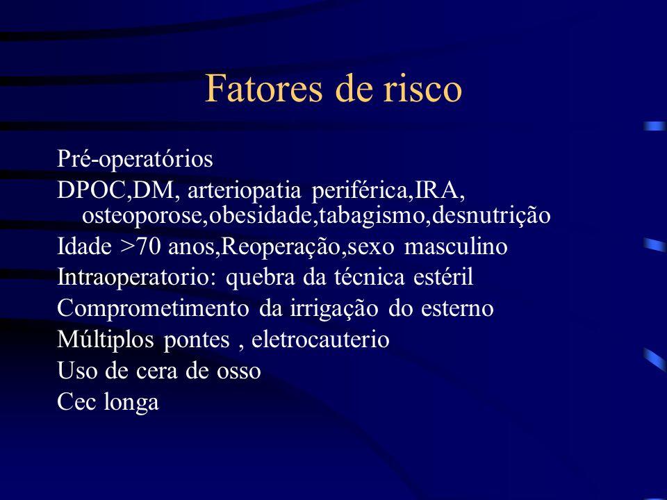 Fatores de risco Pré-operatórios DPOC,DM, arteriopatia periférica,IRA, osteoporose,obesidade,tabagismo,desnutrição Idade >70 anos,Reoperação,sexo masc