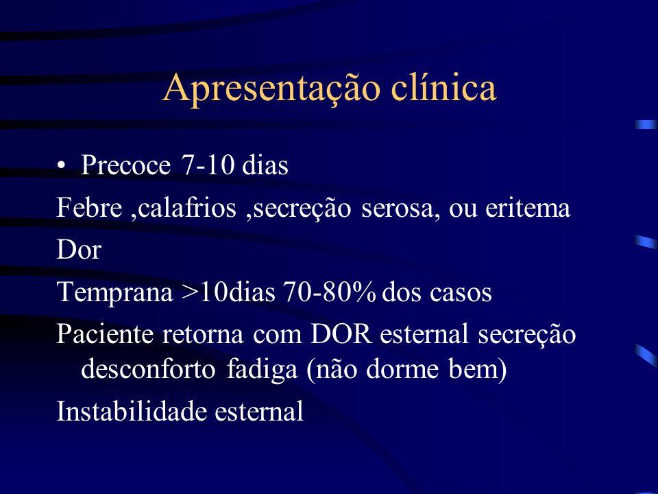 Apresentação clínica Precoce 7-10 dias Febre,calafrios,secreção serosa, ou eritema Dor Temprana >10dias 70-80% dos casos Paciente retorna com DOR este