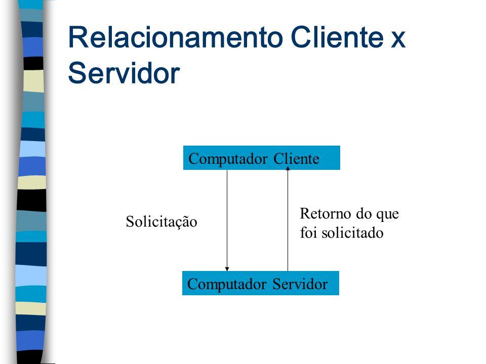 Relacionamento Cliente x Servidor Computador Cliente Computador Servidor Solicitação Retorno do que foi solicitado