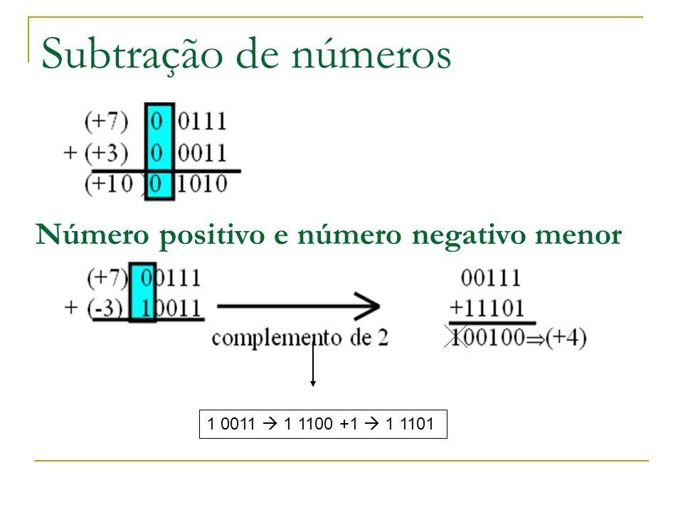 Subtração de números Número positivo e número negativo menor 1 0011 1 1100 +1 1 1101