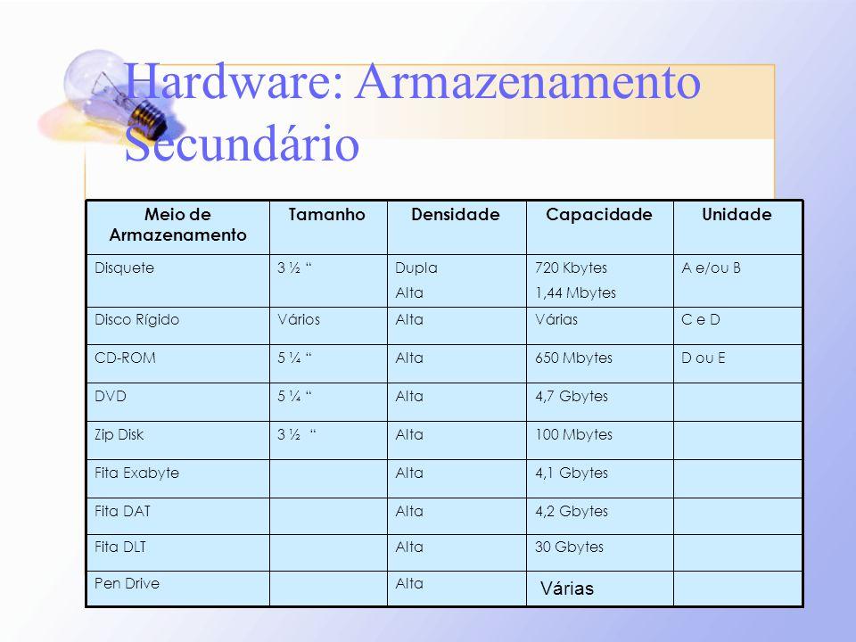 AltaPen Drive 30 GbytesAltaFita DLT D ou E C e D A e/ou B Unidade 4,2 GbytesAltaFita DAT 4,1 GbytesAltaFita Exabyte VáriasAltaVáriosDisco Rígido 650 M