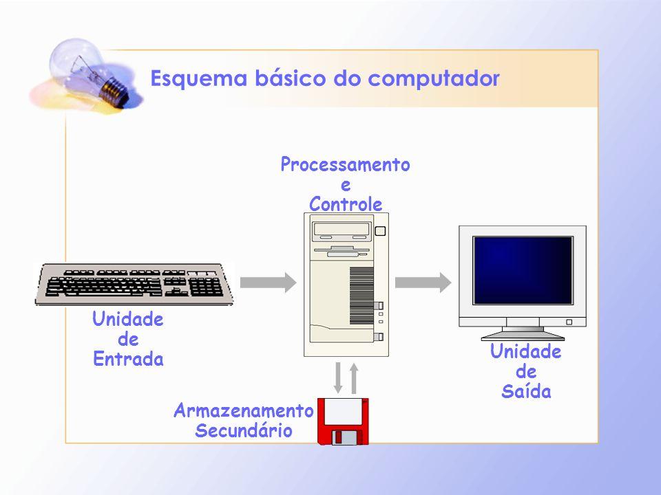 Unidade de Entrada Unidade de Saída Processamento e Controle Armazenamento Secundário Esquema básico do computador