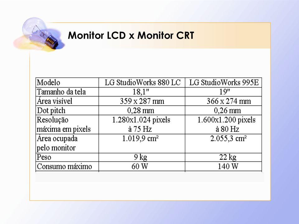 Monitor LCD x Monitor CRT