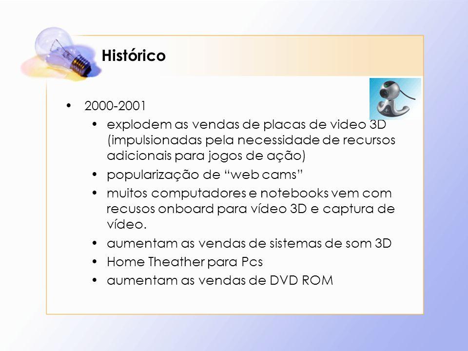 Histórico 2000-2001 explodem as vendas de placas de video 3D (impulsionadas pela necessidade de recursos adicionais para jogos de ação) popularização