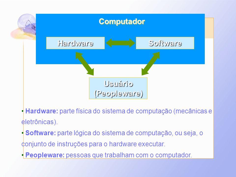 Computador Hardware Software Usuário(Peopleware) Hardware: parte física do sistema de computação (mecânicas e eletrônicas). Software: parte lógica do