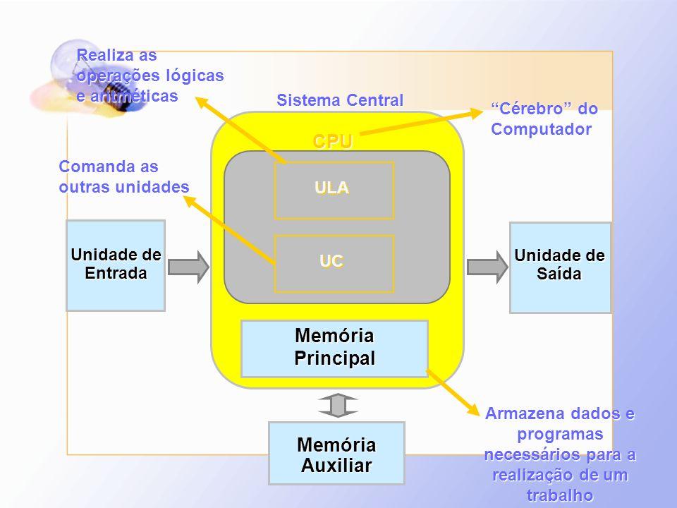 Unidade de Saída Entrada MemóriaAuxiliar Sistema Central CPU MemóriaPrincipal UC ULA Cérebro do Computador Armazena dados e programas necessários para