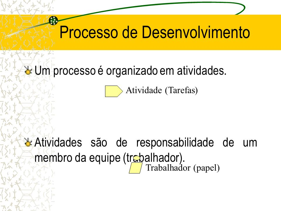 Processo de Desenvolvimento Um processo é organizado em atividades. Atividades são de responsabilidade de um membro da equipe (trabalhador). Atividade