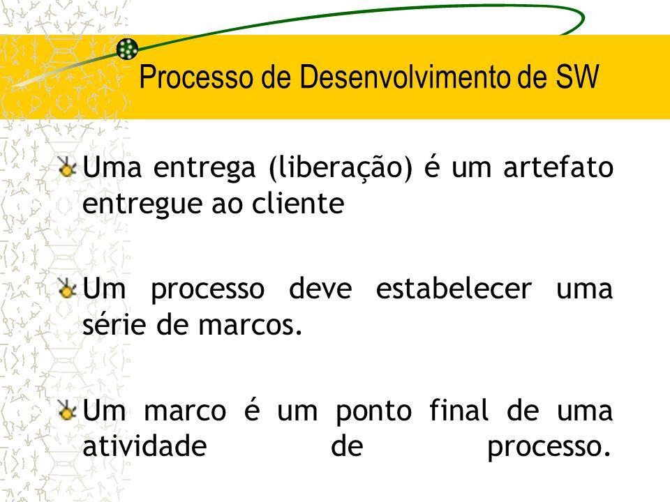 Processo de Desenvolvimento de SW Uma entrega (liberação) é um artefato entregue ao cliente Um processo deve estabelecer uma série de marcos. Um marco