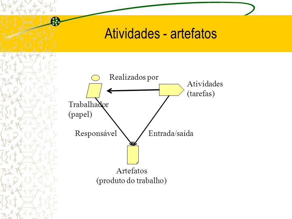 Atividades - artefatos Atividades (tarefas) Realizados por Trabalhador (papel) ResponsávelEntrada/saída Artefatos (produto do trabalho)