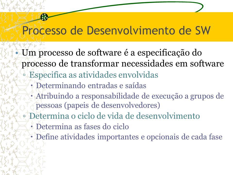 Processo de Desenvolvimento de SW Um processo de software é a especificação do processo de transformar necessidades em software Especifica as atividad