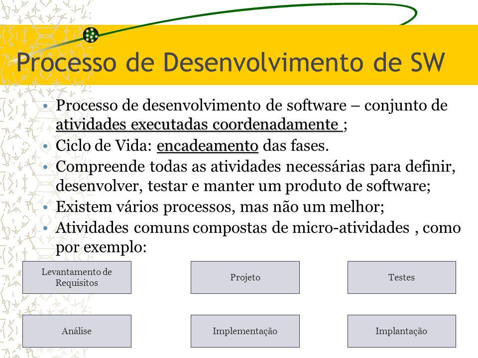 Processo de Desenvolvimento de SW atividades executadas coordenadamenteProcesso de desenvolvimento de software – conjunto de atividades executadas coo