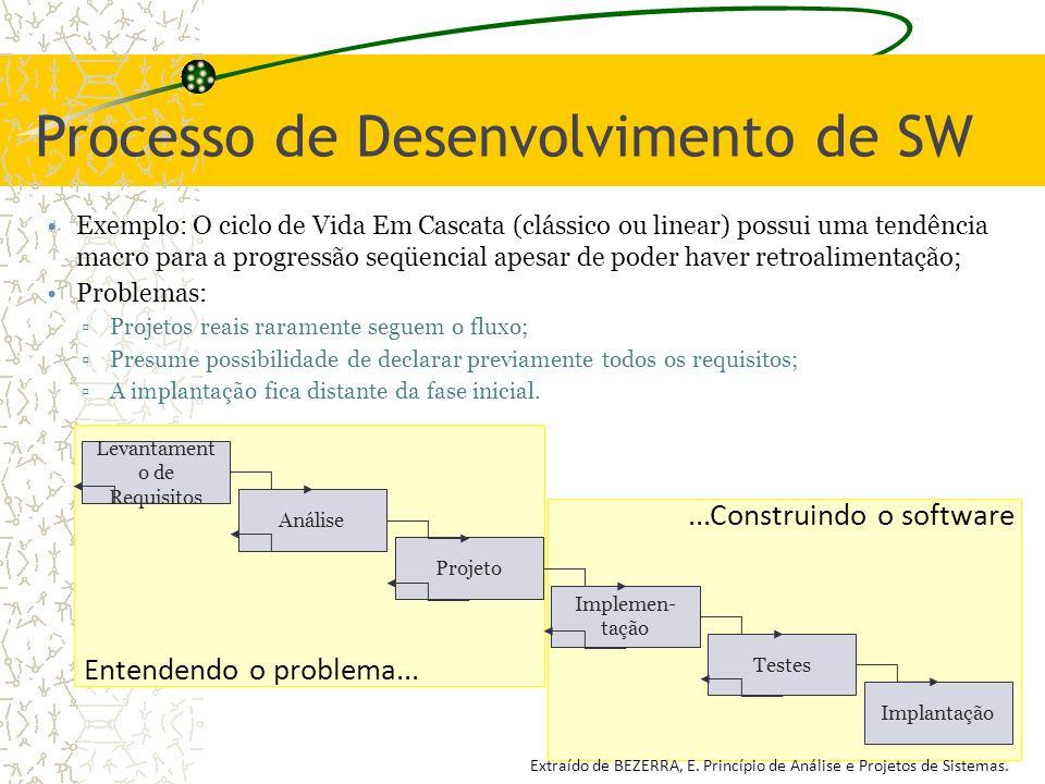 Processo de Desenvolvimento de SW Exemplo: O ciclo de Vida Em Cascata (clássico ou linear) possui uma tendência macro para a progressão seqüencial ape