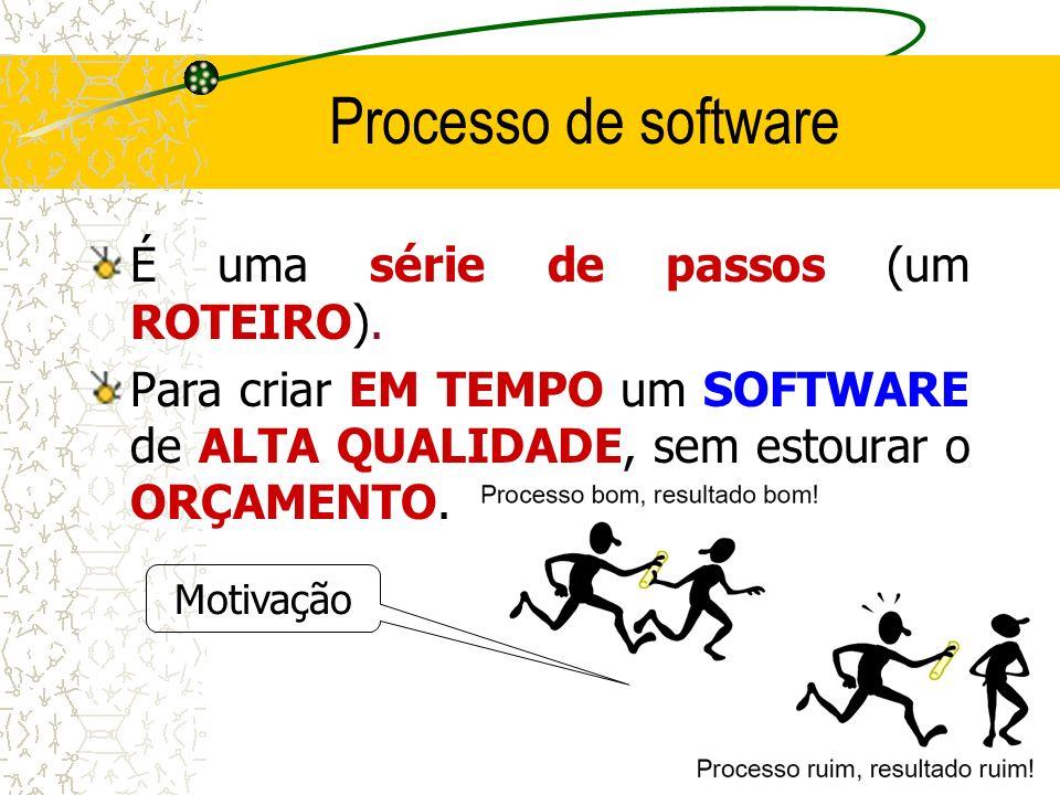 Processo de software É uma série de passos (um ROTEIRO). Para criar EM TEMPO um SOFTWARE de ALTA QUALIDADE, sem estourar o ORÇAMENTO. Motivação