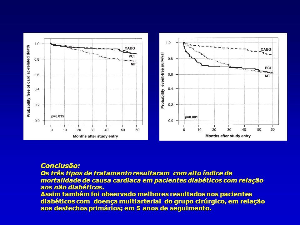 Conclusão: Os três tipos de tratamento resultaram com alto índice de mortalidade de causa cardiaca em pacientes diabéticos com relação aos não diabéticos.