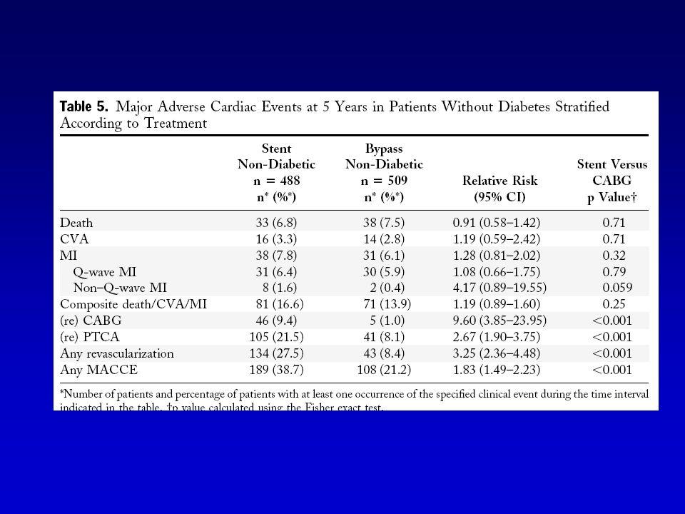 Conclusôes: Comparando DES com CABG, CABG têm uma melhora no desfecho MACCE nos pacientes bi e triarterias, principalmente nos pacientes diabéticos, CABG deveria ser a estratégia preferida nos pacientes diabéticos com doença multiarterial.