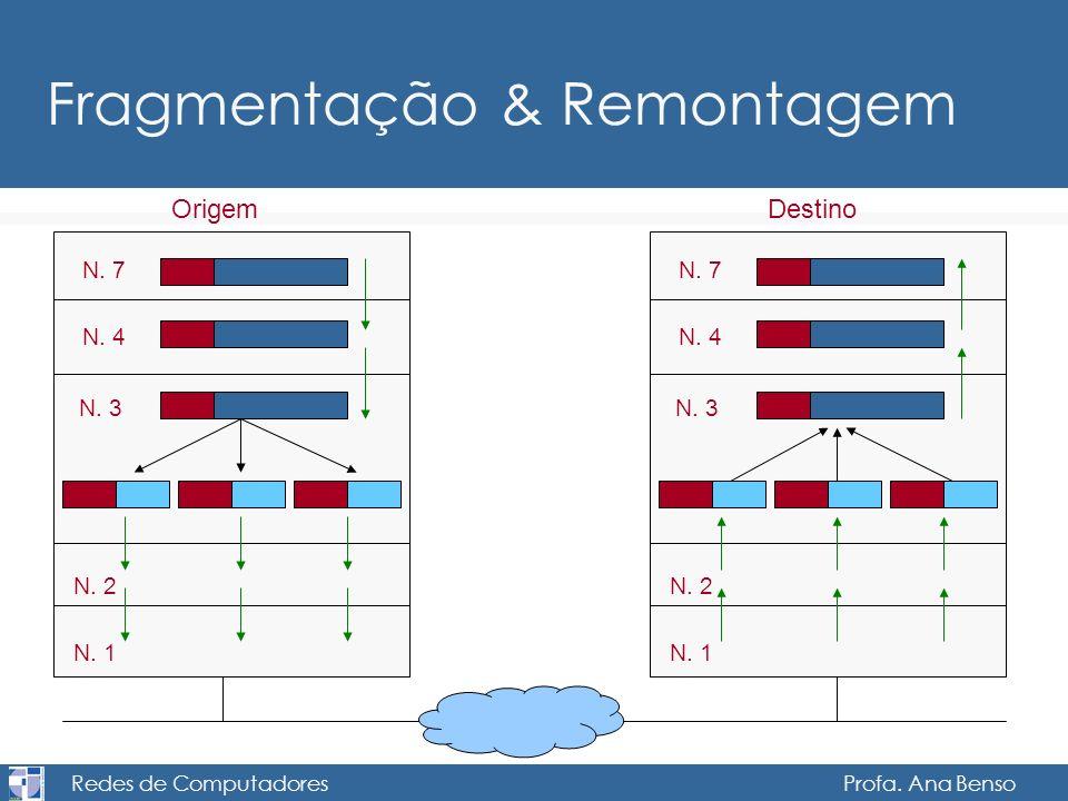 Redes de Computadores Profa. Ana Benso Fragmentação & Remontagem Origem N. 7 N. 4 N. 3 N. 2 N. 1 Destino N. 7 N. 4 N. 3 N. 2 N. 1