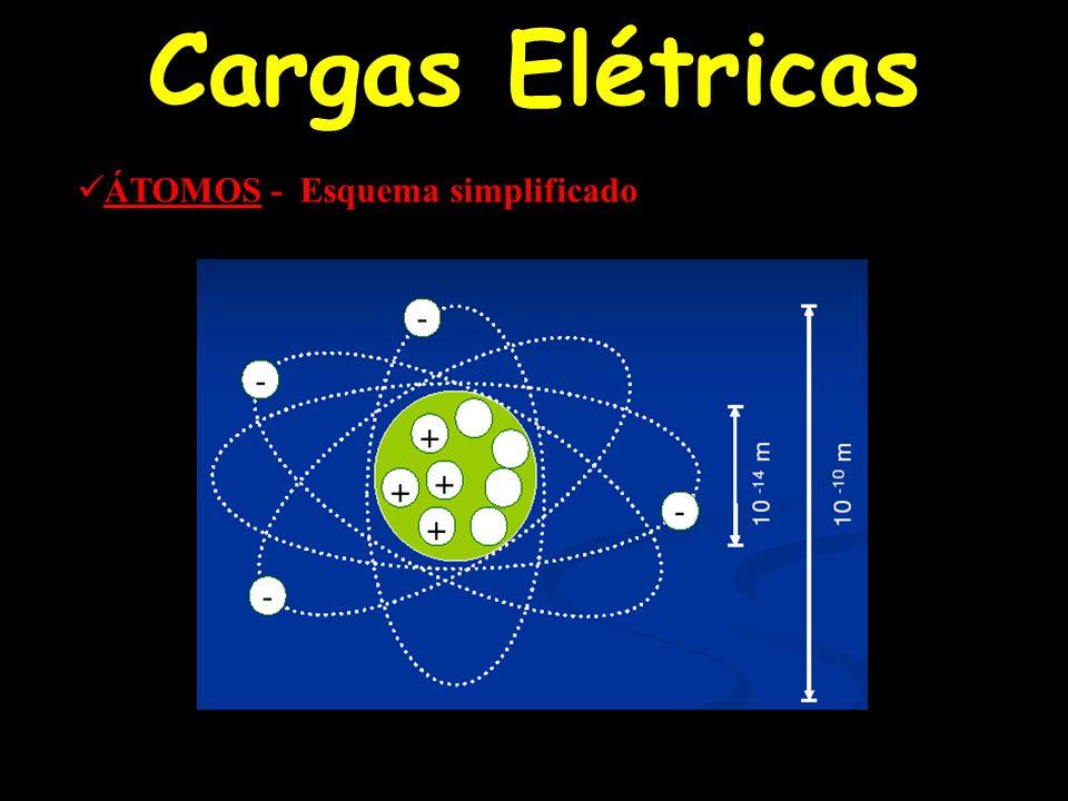 Cargas Elétricas ÁTOMOS - Esquema simplificado